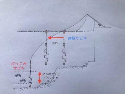 Bサビキ概略図